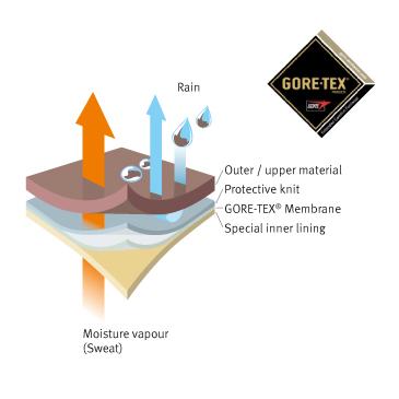 Chaussures de sécurité – Membrane GORE-TEX